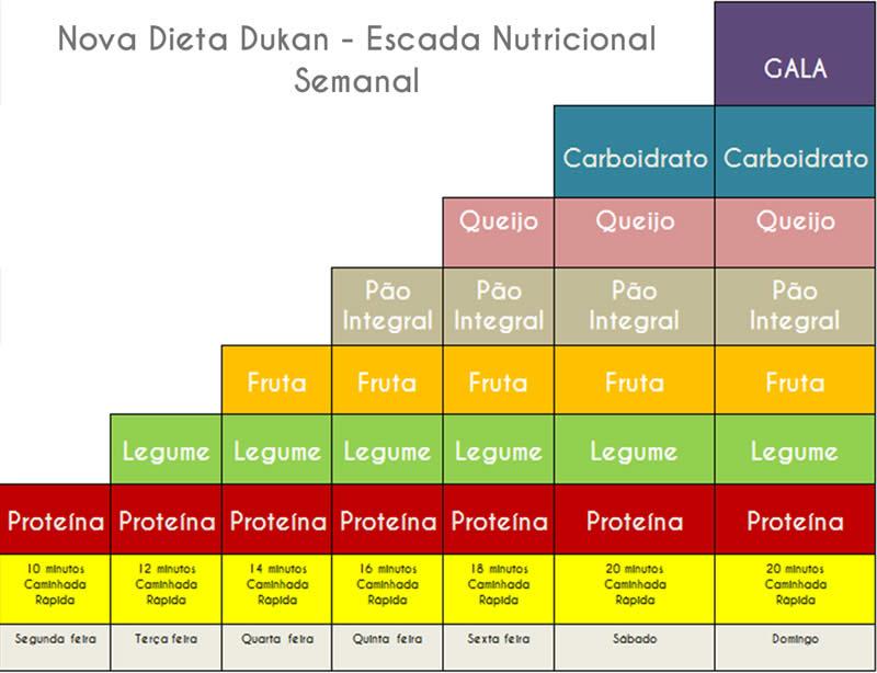 escada nutricional dieta dukan